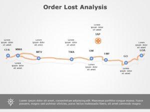 Order Lost Analysis 06