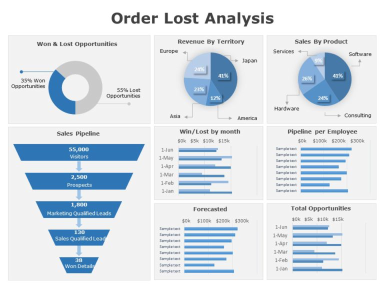 Order Lost Analysis Dashboard