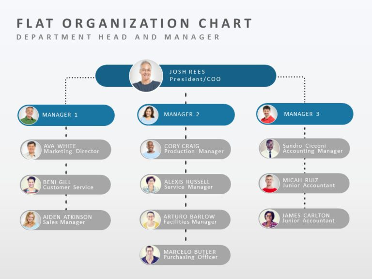 org chart in powerpoint