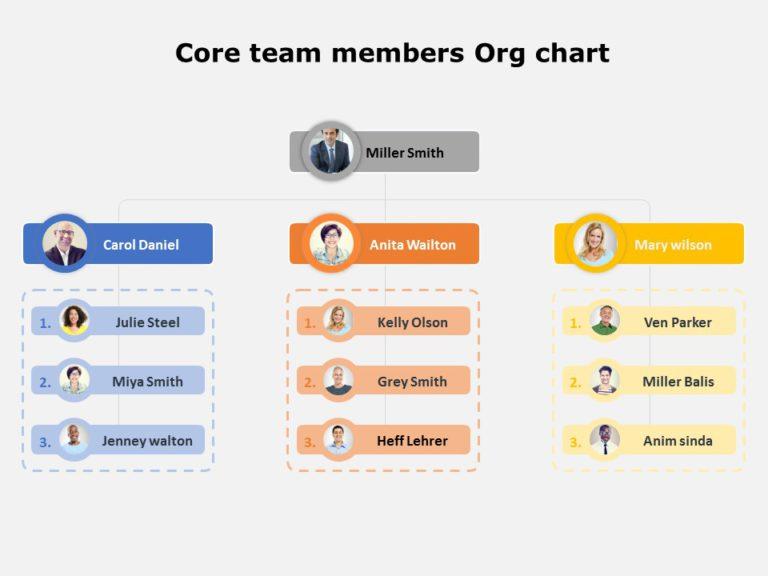 organization chart 09