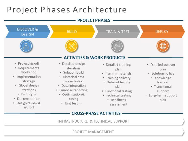 Project Architecture 04