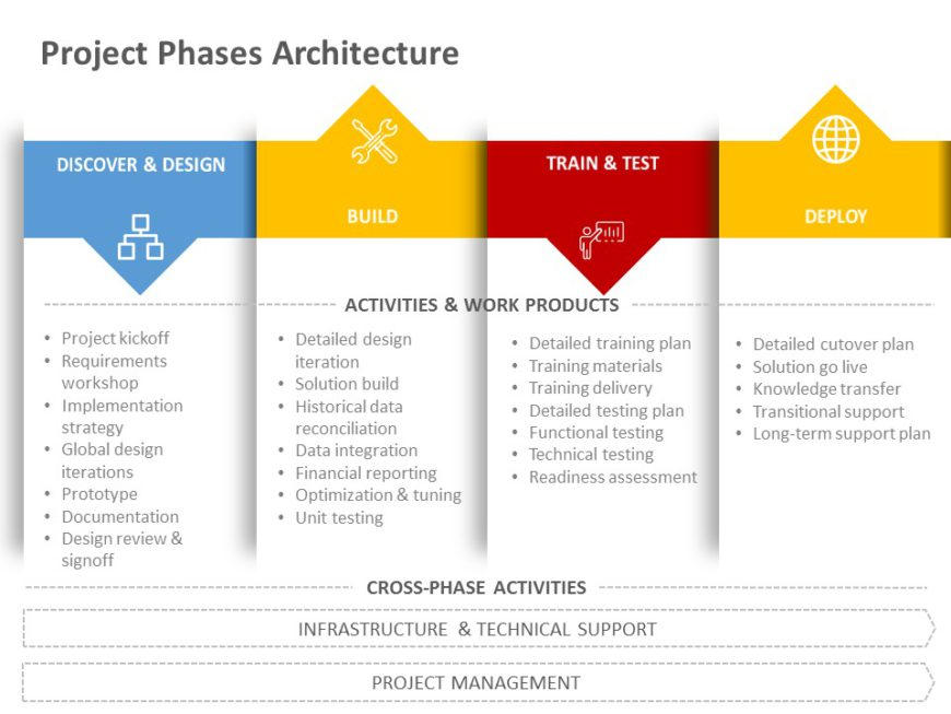 Project Architecture 05
