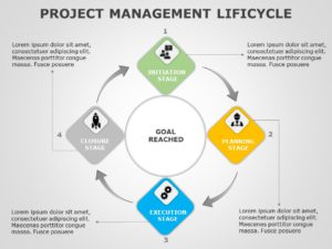 Project Management Lifecycle 01