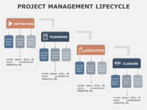 Project Management Lifecycle 02