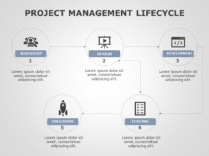 Project Management Lifecycle 03