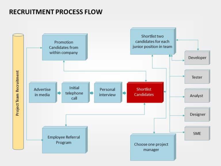Recruitment Roadmap 02