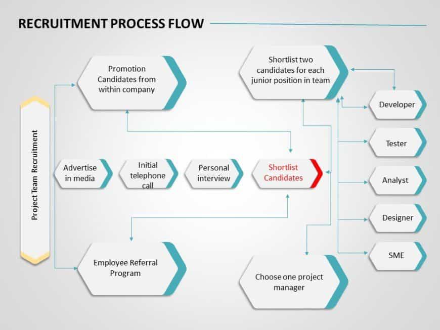 Recruitment Roadmap 03