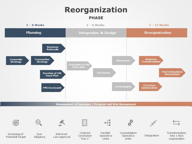 Reorganization 09