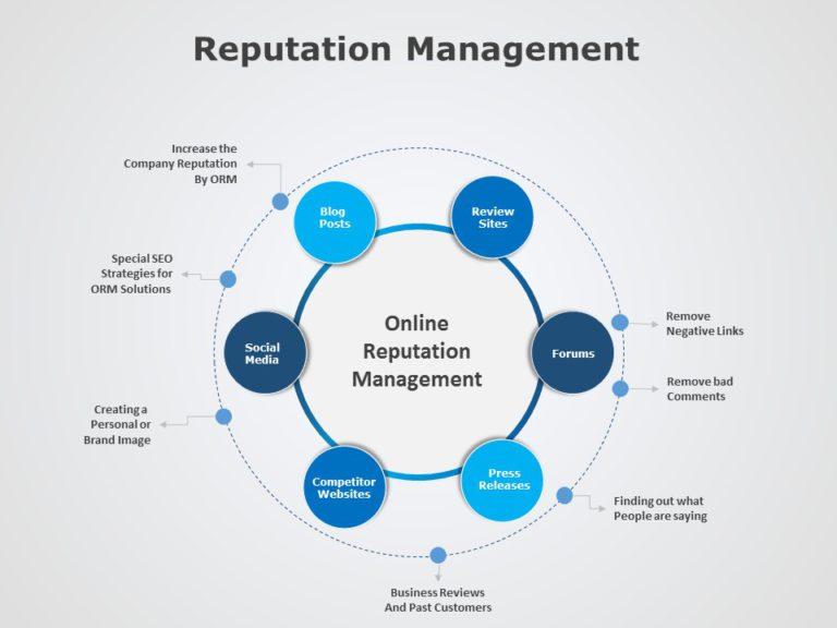 Reputation Management 05