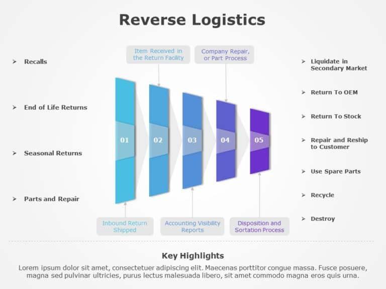 Reverse Logistics 01