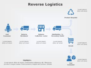Reverse Logistics 02