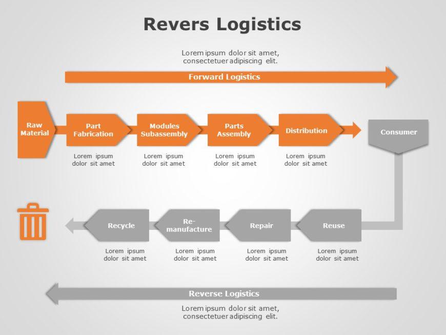 Reverse Logistics 03