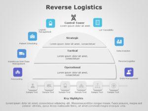 Reverse Logistics 04