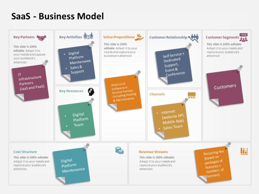 saas business model 2