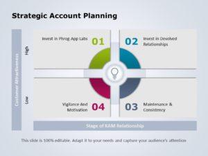Sales Account Planning 04