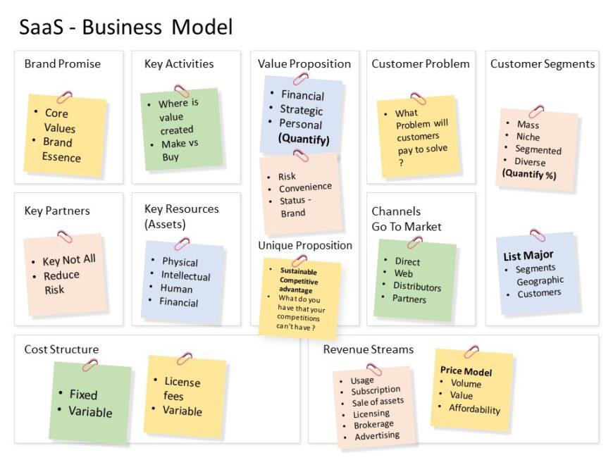 sass business model 03