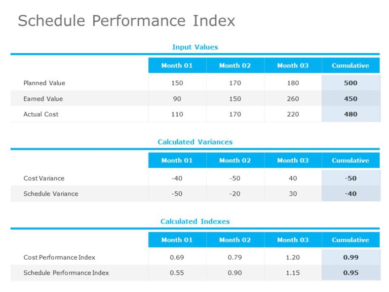 Schedule Performance Index 01