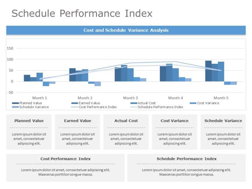 Schedule Performance Index 03