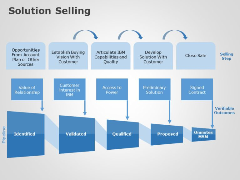 Solution Selling 02
