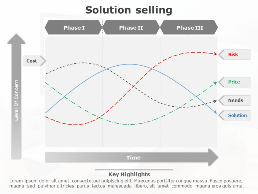 Solution Selling 03