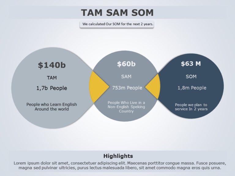 TAM SAM SOM 01