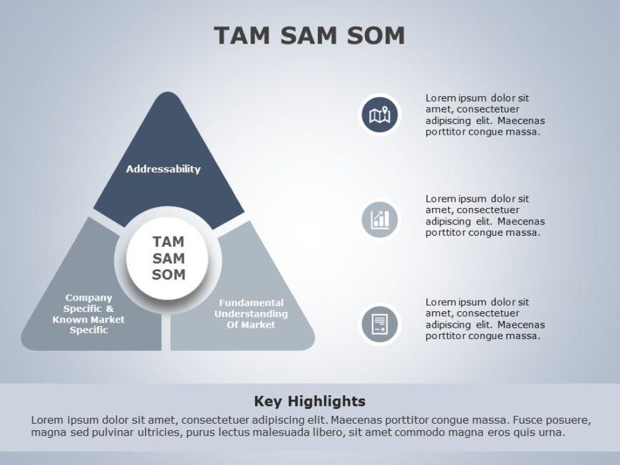TAM SAM SOM 03