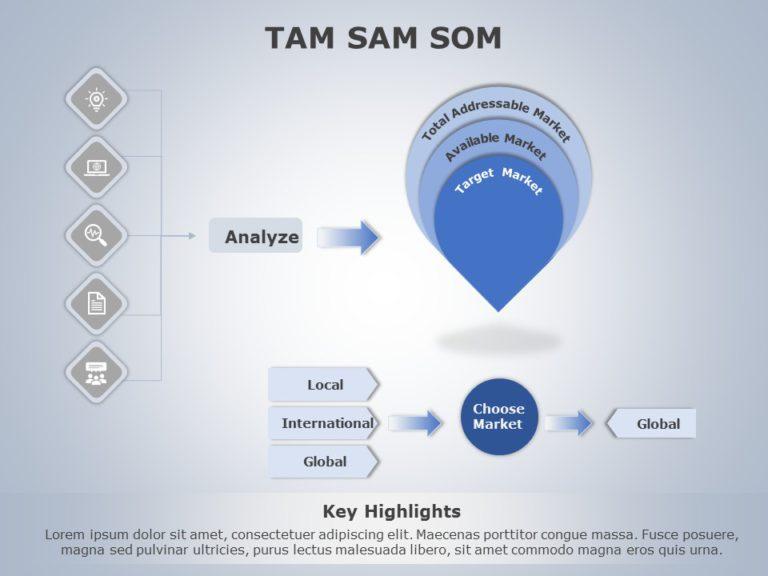 TAM SAM SOM 04