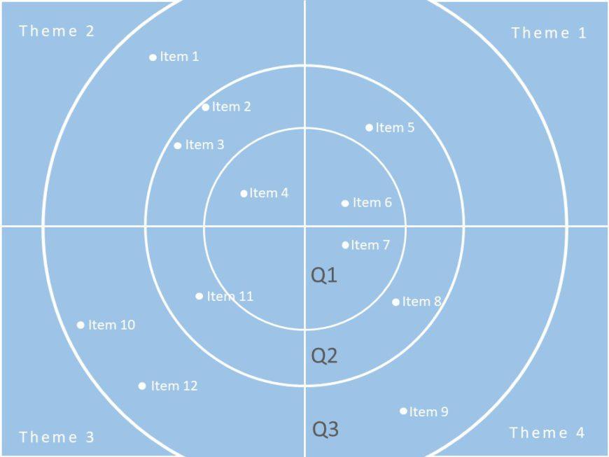 Theme Based Roadmap 03