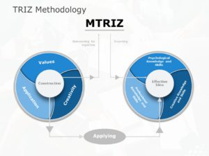 TRIZ Example