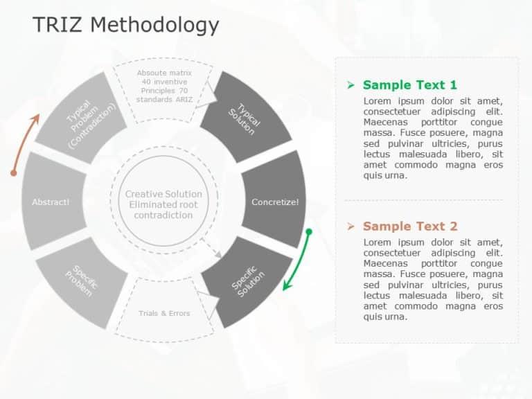 TRIZ Methodology 01