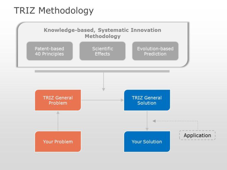 TRIZ Methodology 03
