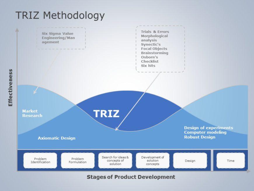 TRIZ Methodology 04