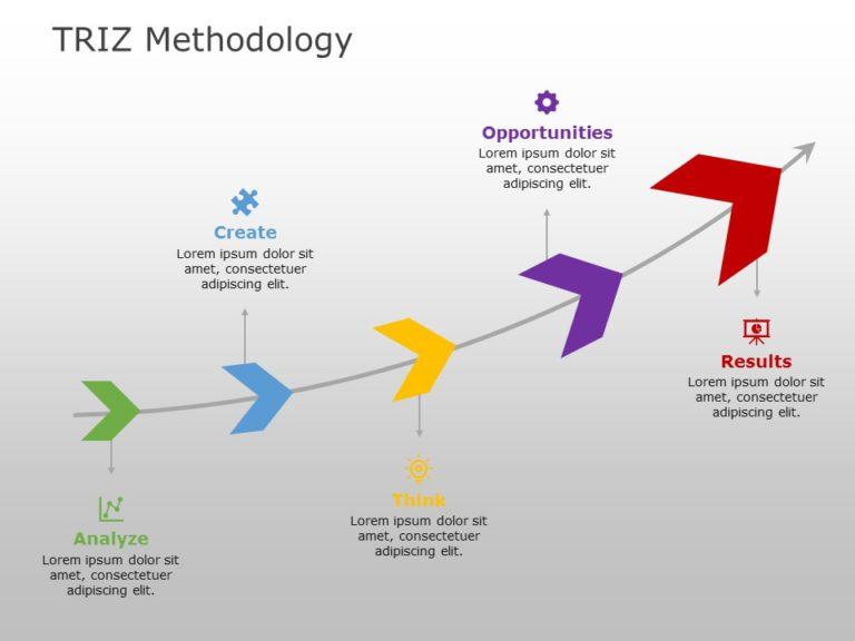 TRIZ Methodology