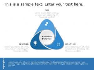 Customer Targeting Analysis