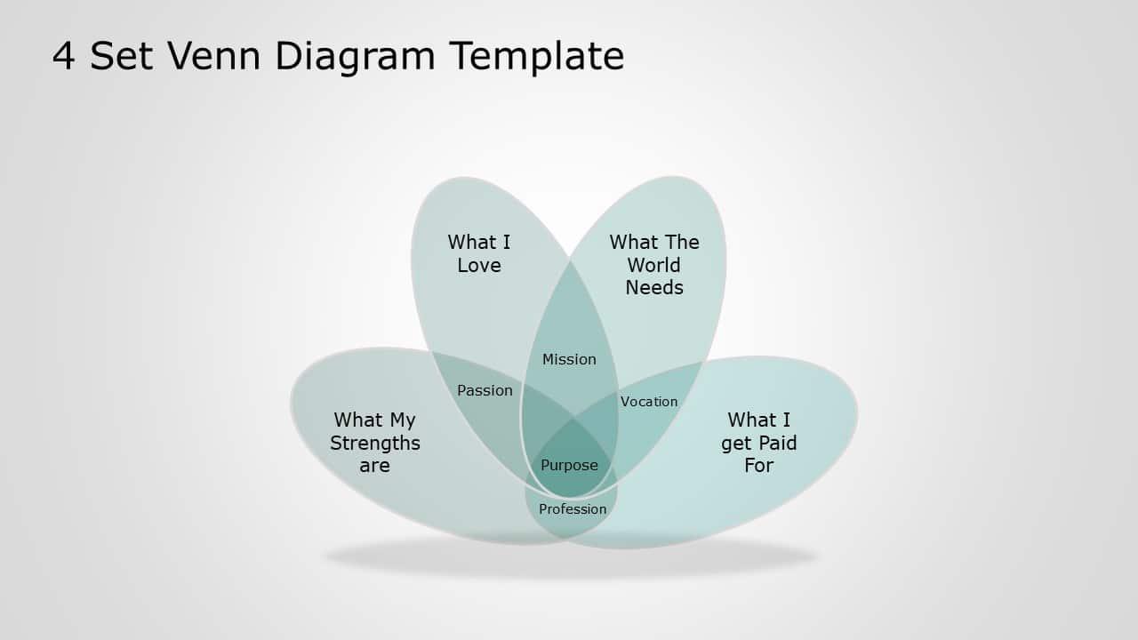 4 Circle Venn Diagram