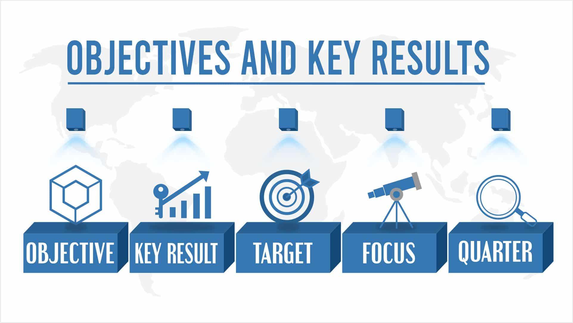 OKR: The perfect goal-setting framework for ultimate productivity (plus OKR Templates)