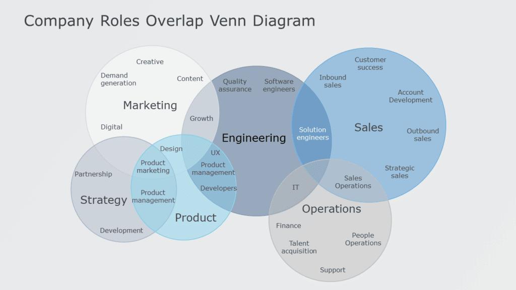 6 Venn diagram template