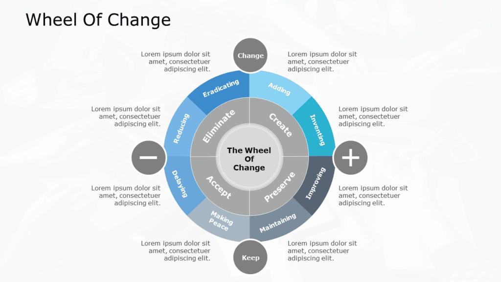 wheel-of-change-model