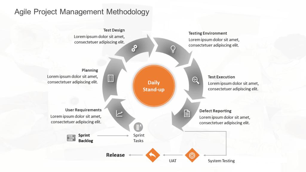 Agile Project Management Methodology