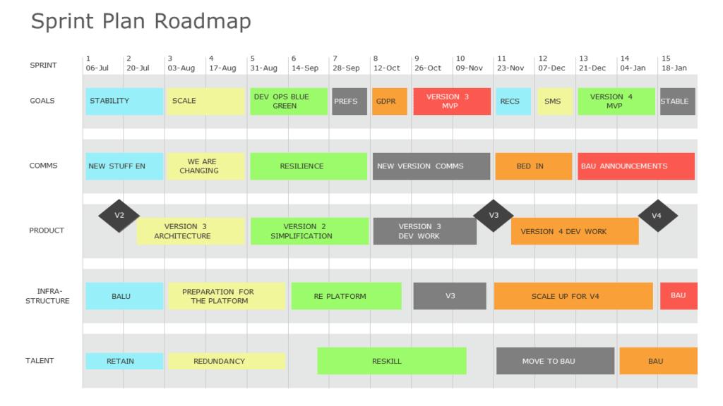 Sprint Plan Roadmap