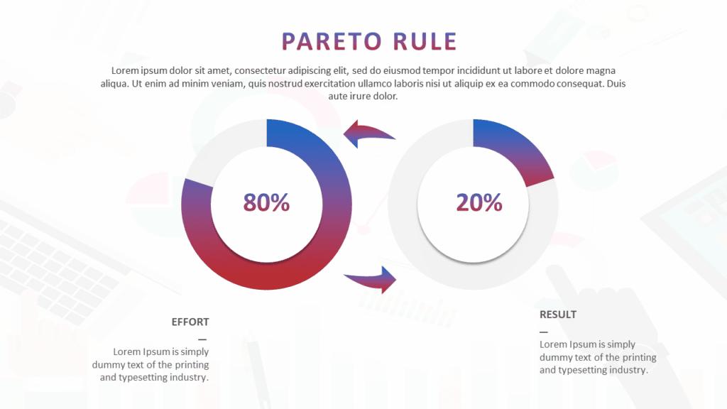 Pareto Rule