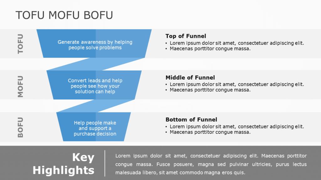 ToFu MoFu BoFu Marketing Funnel