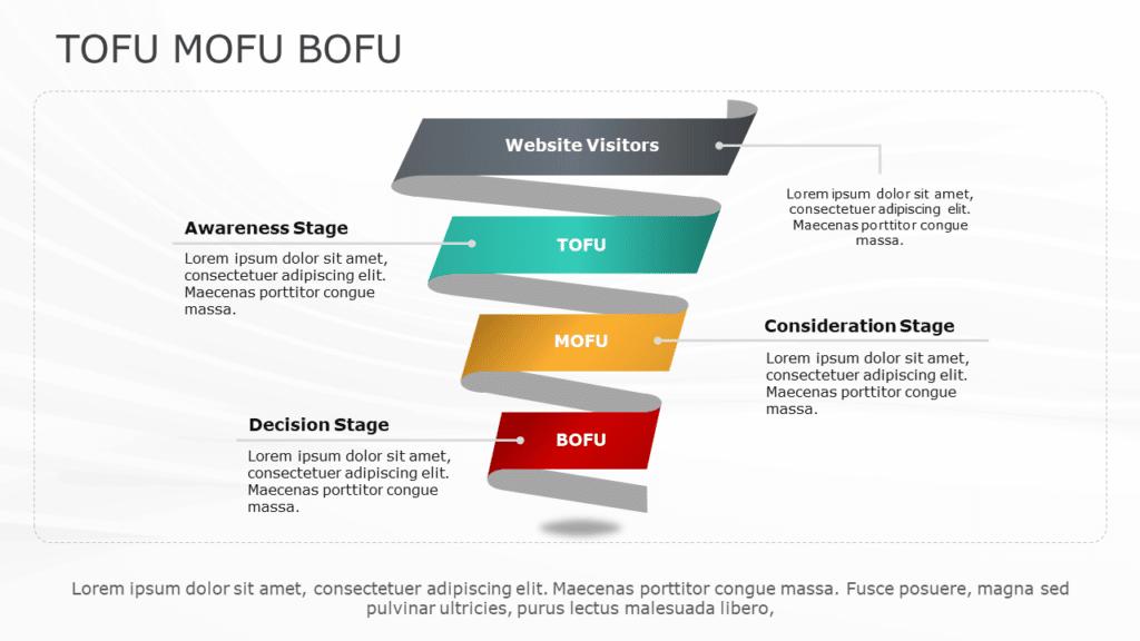 ToFu MoFu BoFu Sales Funnel