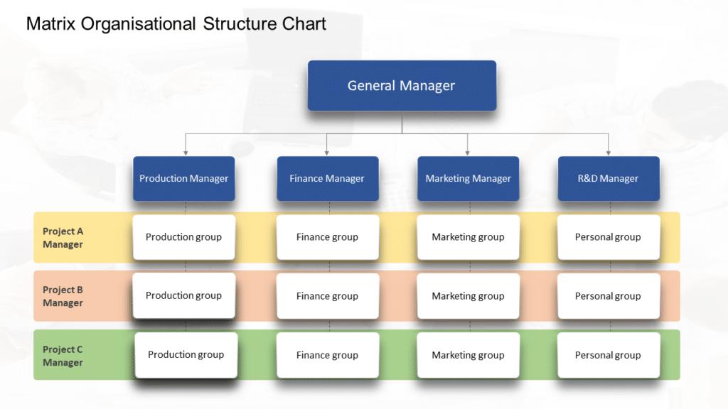 Matrix Organisational Chart