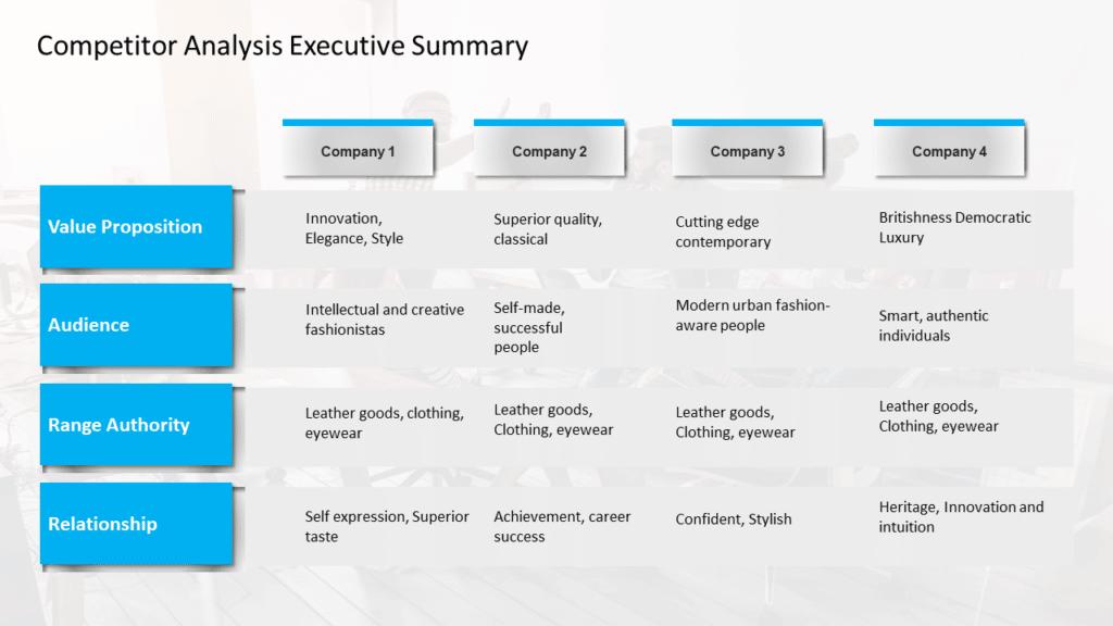 Competitor Analysis Executive Summary