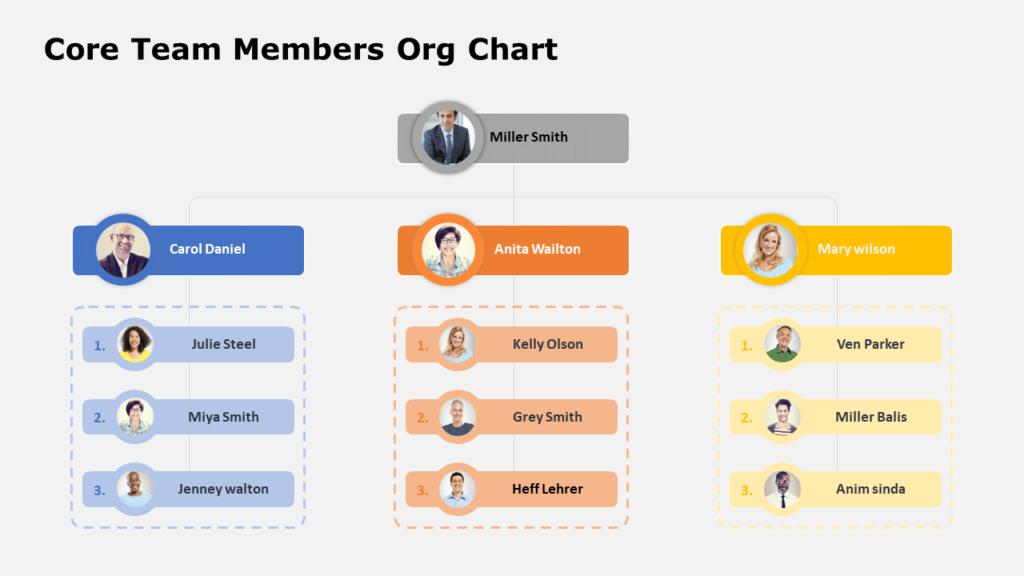Core Team Org Chart