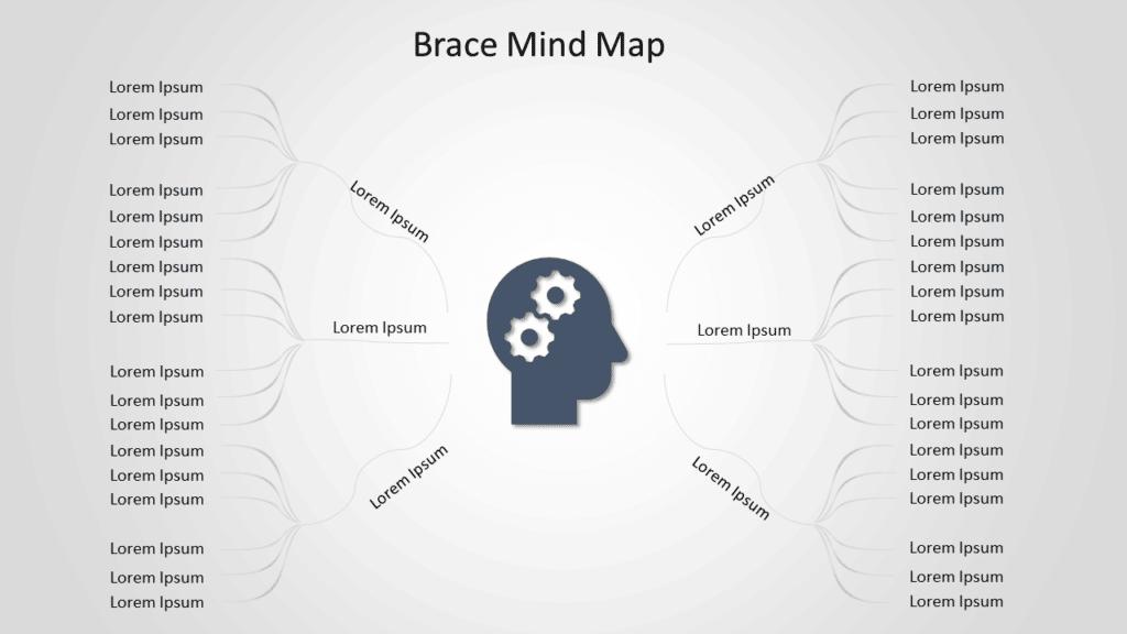 Brace Mind Map