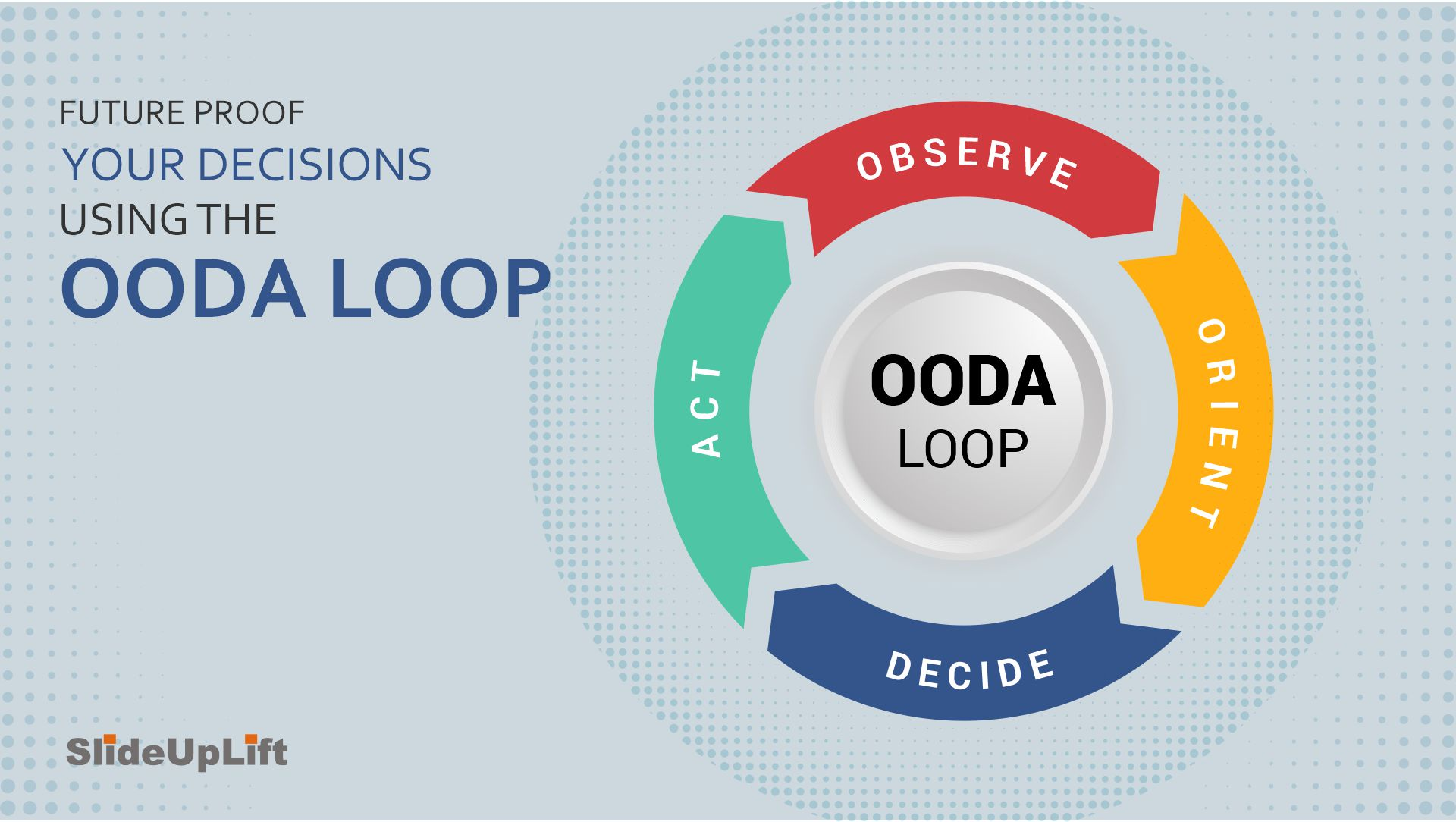 Future Proof Your Decisions Using The OODA Loop - A Framework For Strategic Decision-Making