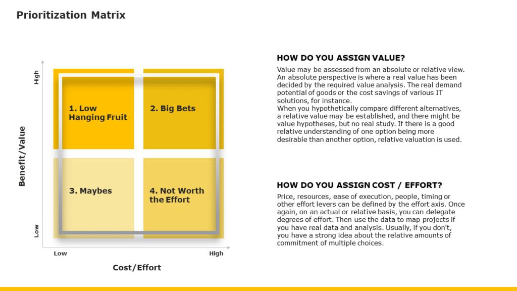 Prioritization Matrix Template