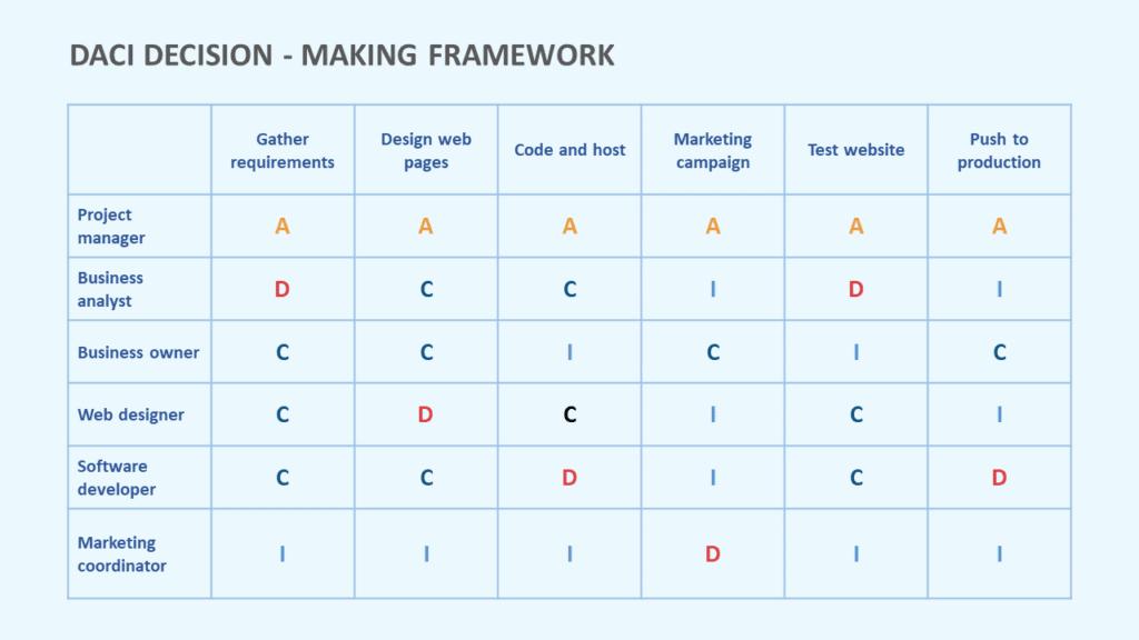 DACI Decision Making Model
